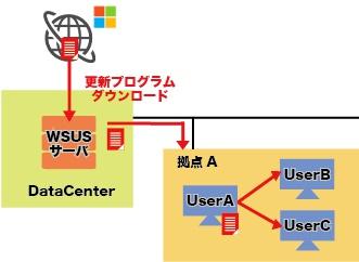 【GPO/WSUS】BranchCacheで更新プログラム(FU/QU)を配信する方法と設定箇所の検証報告