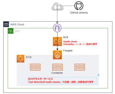 ECSクラスターサービスで起動→削除→起動…を繰り返して無限ループする